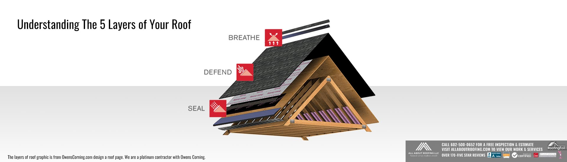Understanding the 6 Different Layers of Your Roof